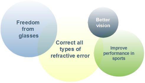 64dada0a2d4 Benefits of Contact Lenses